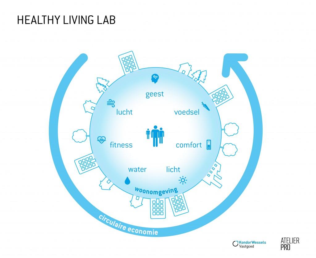 HEALTHY LIVING LAB_atelier PRO_KondorWessels Vastgoed LR